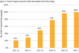 Australia Canberra Realizing 100% Renewable Energy Power Generation from 2020 to 2021