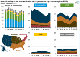 Newly Increased Renewable Energy Source On-grid Installed Capacity of 24GW in America 2016